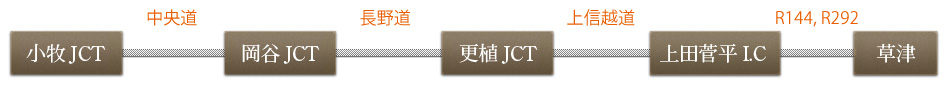 小牧JCT-岡谷JCT-更植JCT-上田菅平I.C-草津