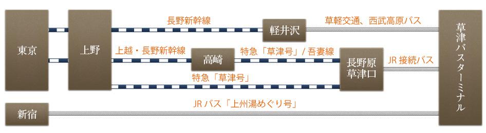 東京-上野-長野新幹線-軽井沢-草軽交通-草津バスターミナル